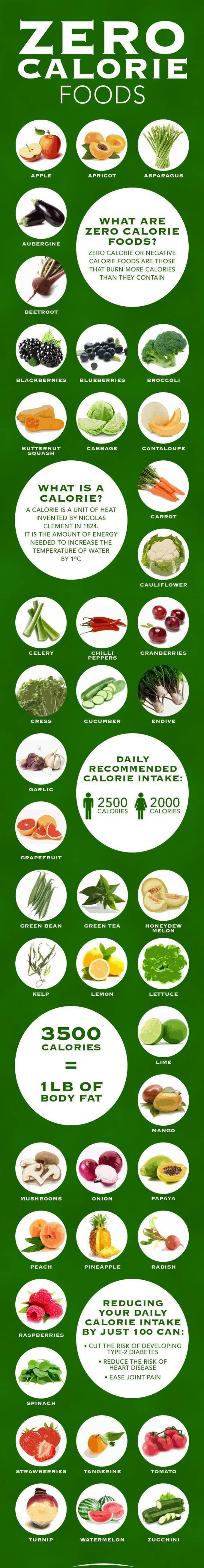 List of Foods That Have Zero Calories